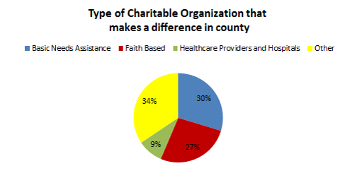 Cuyahoga Charitable Organizations that make a difference