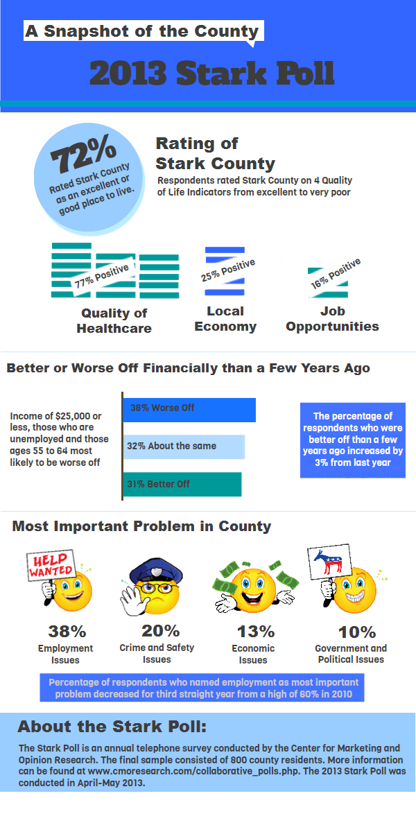 Stark Poll 2012 infographic
