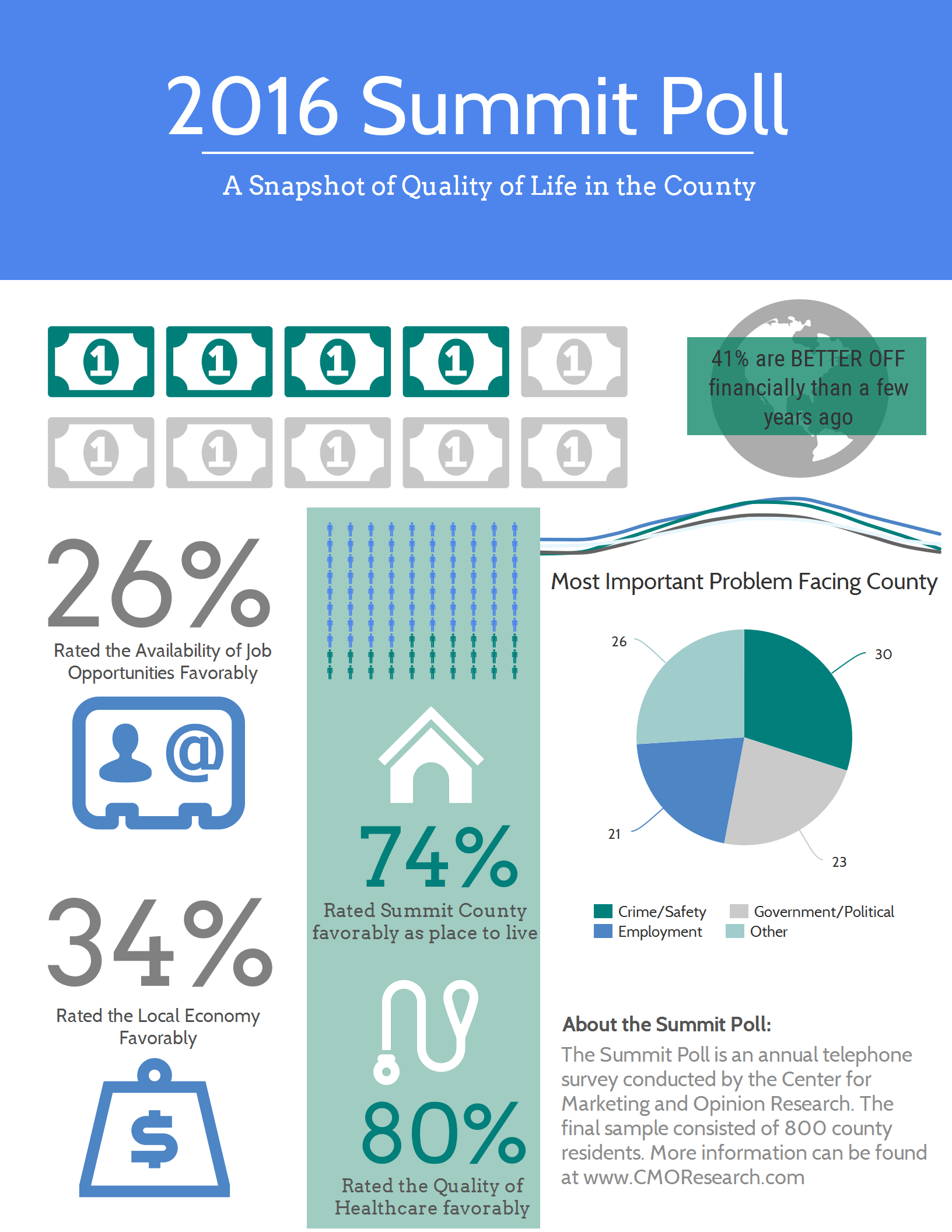 2013 Quality of Life County Comparison