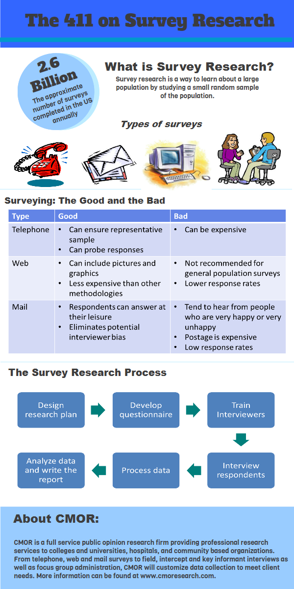 The 411 on Survey Research